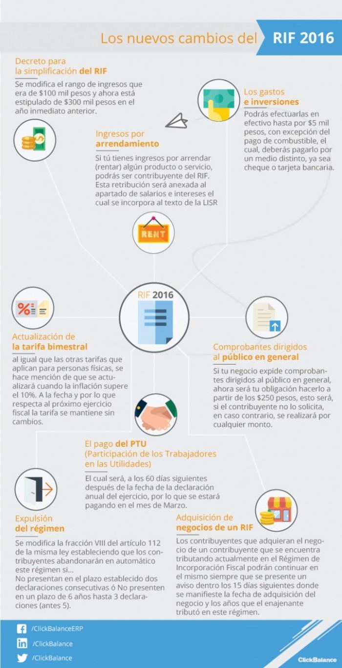 infografiaRIF