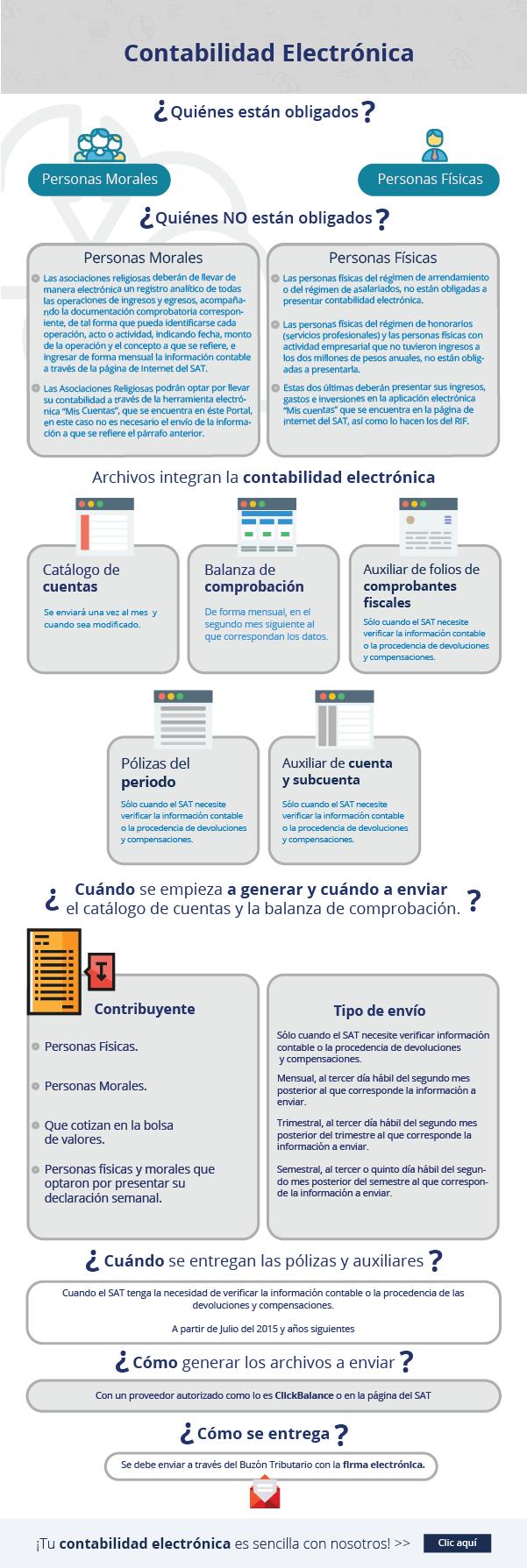 Archivos que integran la contabilidad electrónica
