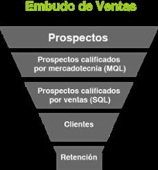 EMBUDO_DE_VENTAS_CALIFICACION_LEADS